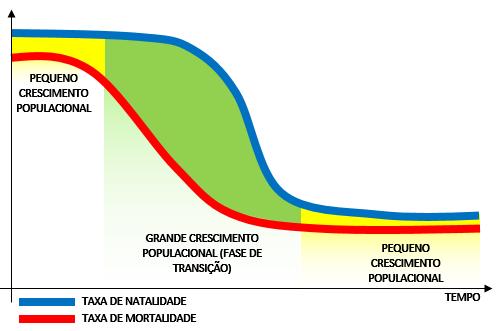 Transição demográfica no brasil fazendo um comparativo 2