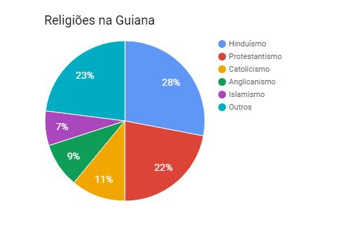 Religiões na Guiana