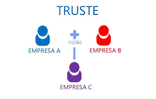 Resultado de imagem para trustes