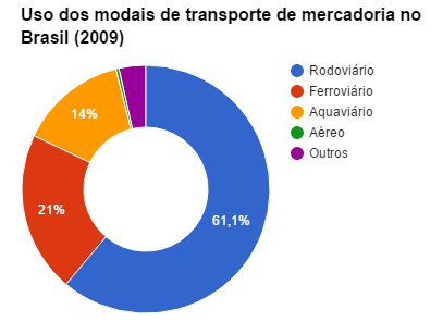 Uso dos modais de transporte de mercadoria no Brasil (2009)