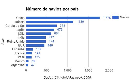 Número de navios por país