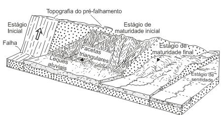 Esquema de um ciclo geográfico (Strahler, 1971)