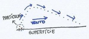 Croqui de uma partícula em suspensão