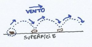Croqui de uma partícula em saltação