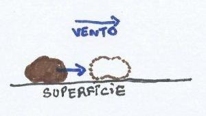 Croqui de uma partícula em arrasto