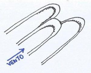 Croqui de uma duna parabólica