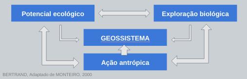 Modelo de Geossistema de Bertrand.