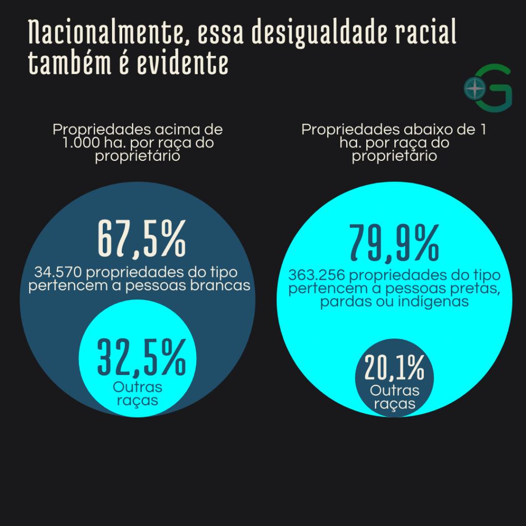 Brancos são minoria apenas entre os proprietários de pequenos lotes.